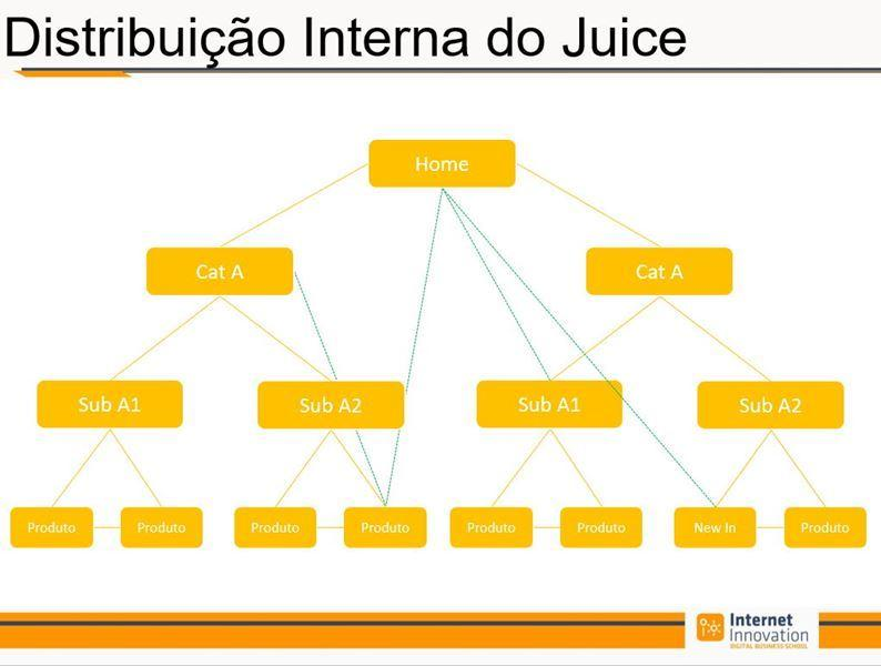 Slide do Curso de Seo - Distribuição Interna do Juice